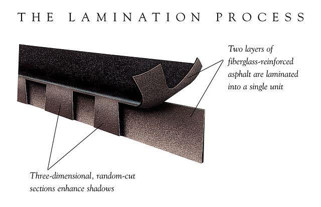 Laminated asphalt roofing shingles.